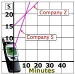 Company S and Company Z linear graph