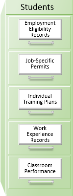 A filing cabinet labeled Students with five labeled drawers: Employment Eligibility Records; Job-Specific Permits; Individual Training Plans; Work Experience Records; and Classroom Performance