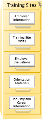 A filing cabinet labeled Training Site Files with five labeled drawers: Employer Information; Training Site Visits; Employer Evaluations; Orientation Materials; and Industry and Career Information